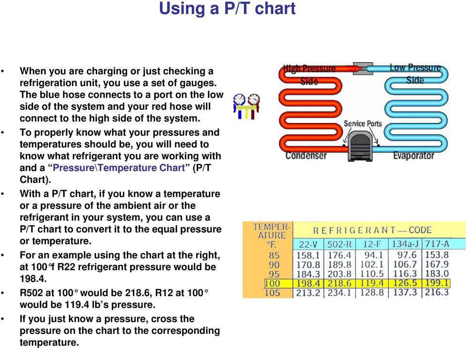 To properly know what your pressures and temperatures should be, you will need to know what refrigerant you are working with and a Pressure\Temperature Chart (P/T Chart).