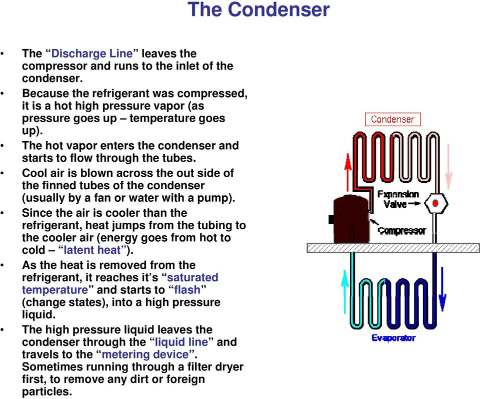 Cool air is blown across the out side of the finned tubes of the condenser (usually by a fan or water with a pump).