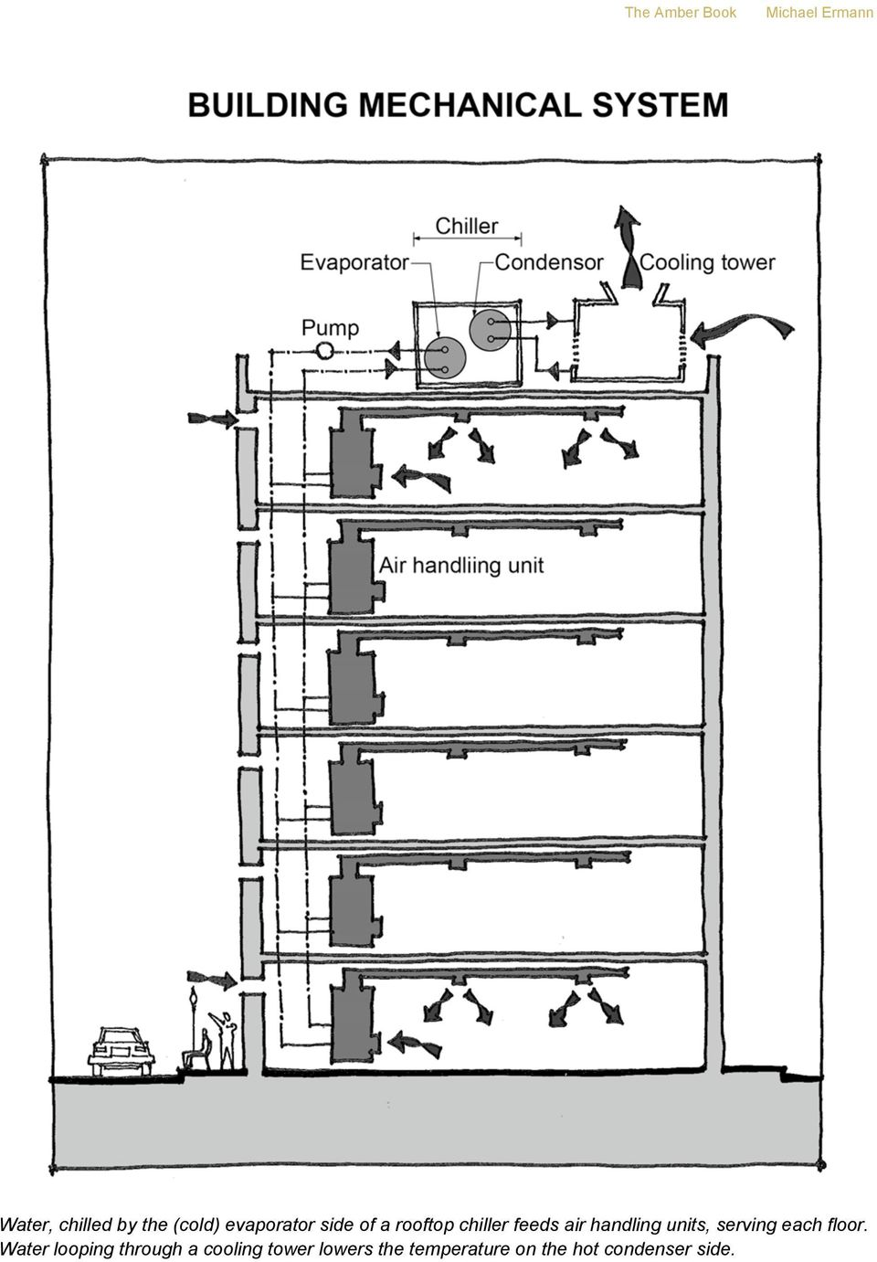 handling units, serving each floor.