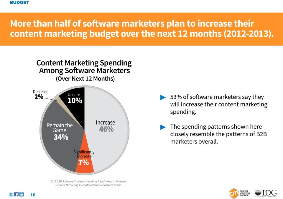 Significantly Increase 7% Increase 46% 53% of software marketers say they will increase their content marketing spending.