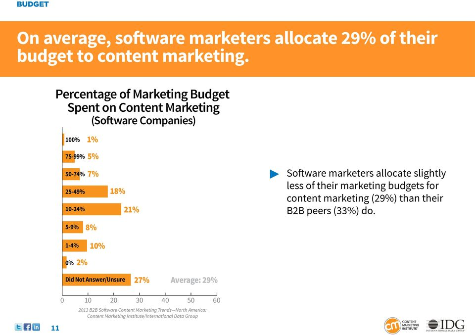 5% 7% 8% 18% 21% Software marketers allocate slightly less of their marketing budgets for content marketing (29%) than