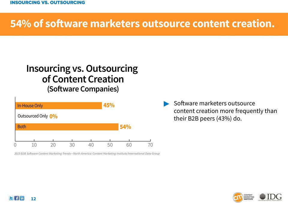 Outsourcing of Content Creation (Software Companies) In-House Only Outsourced Only Both 0%
