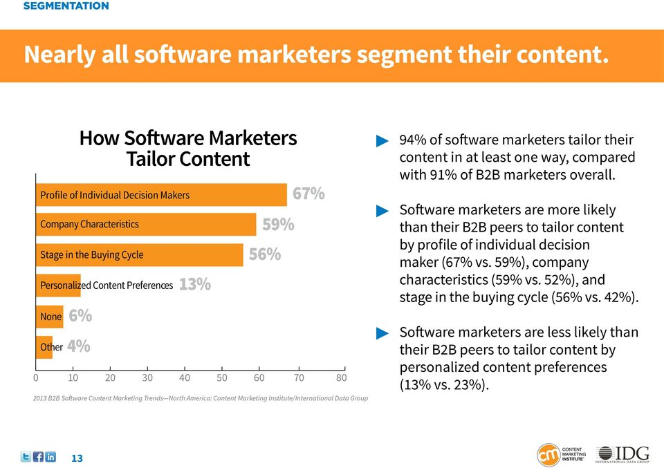 20 30 40 50 60 70 80 2013 B2B Software Content Marketing Trends North America: 94% of software marketers tailor their content in at least one way, compared with 91% of B2B marketers overall.