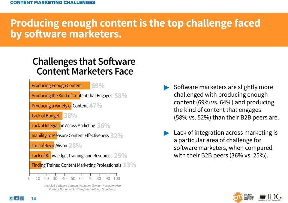 Across Marketing Inability to Measure Content Effectiveness Lack of Buy-in/Vision 28% 58% 36% 32% Lack of Knowledge, Training, and Resources Finding Trained Content Marketing Professionals 25% 13%
