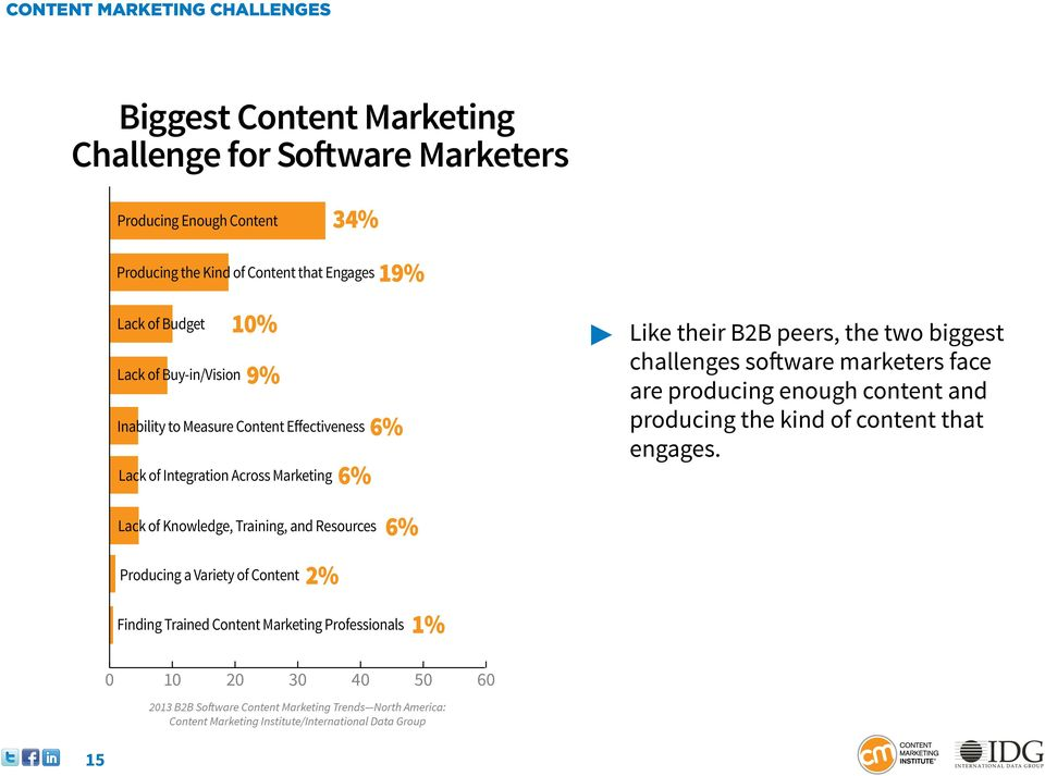 biggest challenges software marketers face are producing enough content and producing the kind of content that engages.