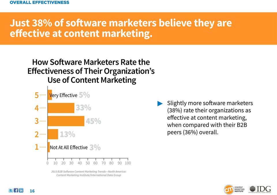 33% 45% 13% Not At All Effective 3% Slightly more software marketers (38%) rate their organizations as effective at content