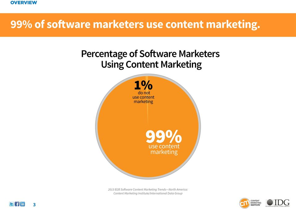 1% do not use content marketing 99% use content marketing