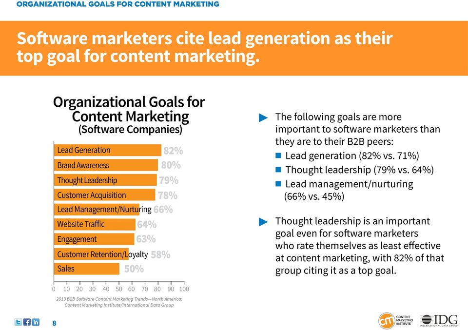Retention/Loyalty Sales 82% 80% 79% 78% 66% 64% 63% 58% 50% The following goals are more important to software marketers than they are to their B2B peers: Lead generation (82% vs.