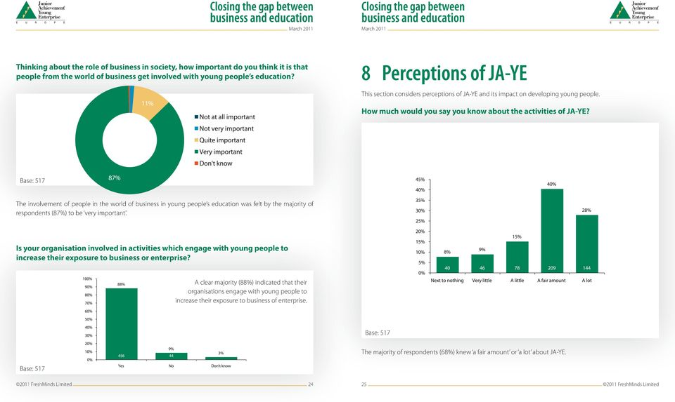 The involvement of people in the world of business in young people s education was felt by the majority of respondents (87%) to be very important.
