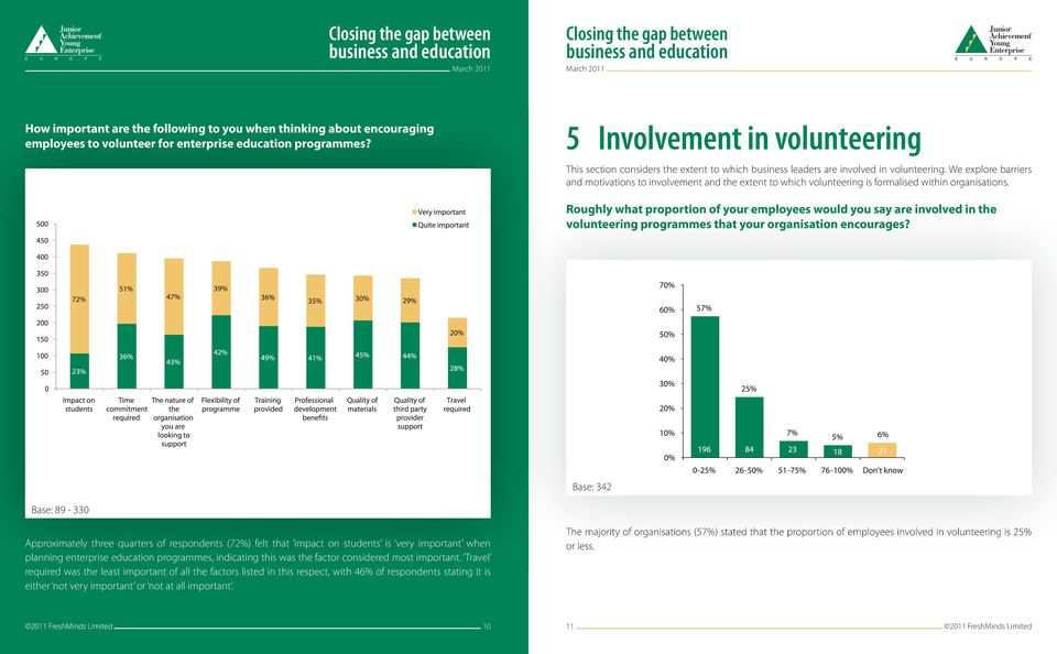We explore barriers and motivations to involvement and the extent to which volunteering is formalised within organisations.