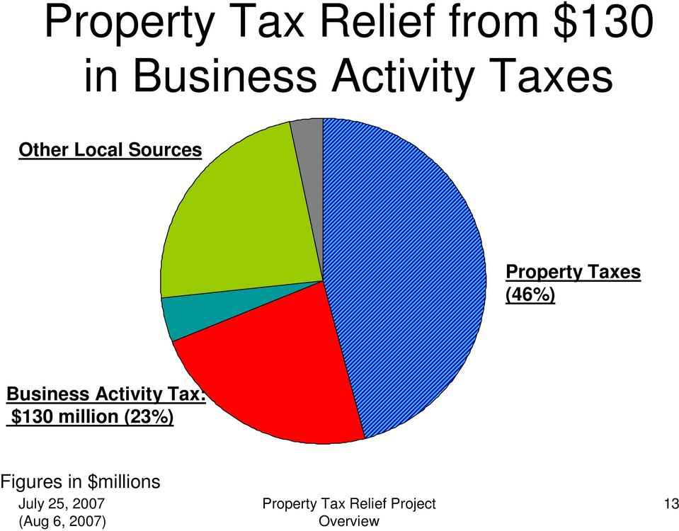 Sources Property Taxes (46%) Business