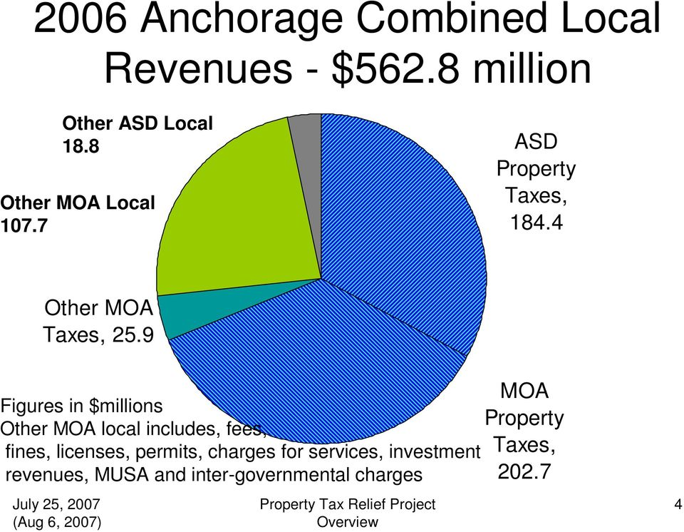 9 Figures in $millions Other MOA local includes, fees, fines, licenses, permits,