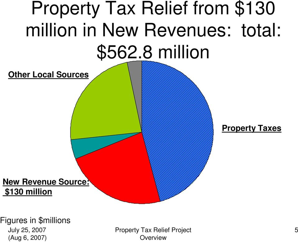 8 million Other Local Sources Property