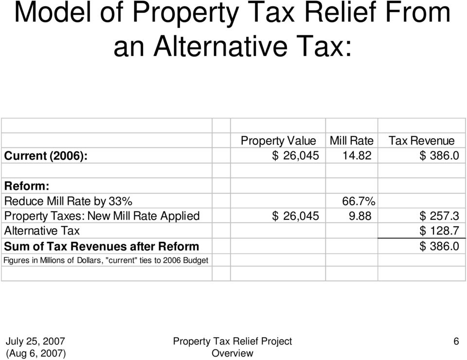 7% Property Taxes: New Mill Rate Applied $ 26,045 9.88 $ 257.3 Alternative Tax $ 128.