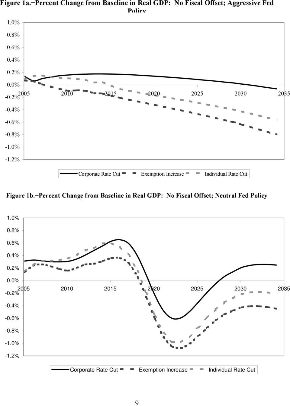 2% Corporate Rate Cut Exemption Increase Individual Rate Cut Figure 1b.