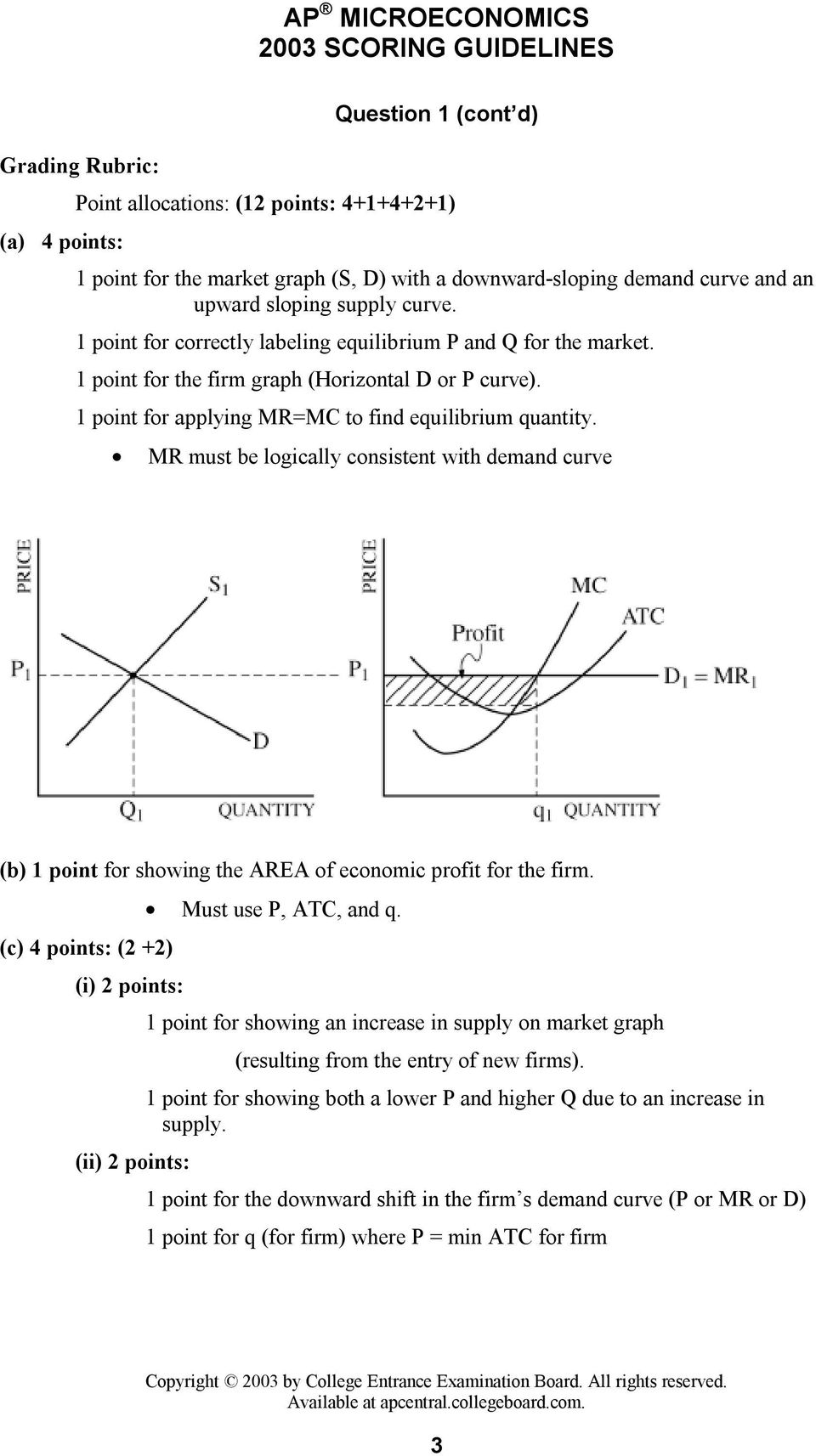 MR must be logically consistent with demand curve (b) 1 point for showing the AREA of economic profit for the firm. Must use P, ATC, and q.