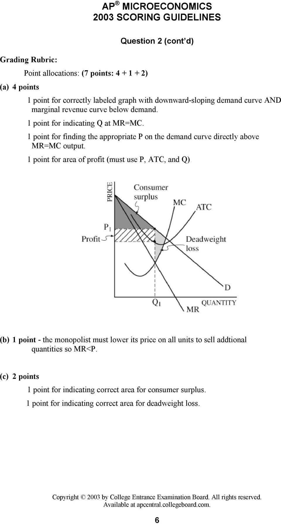 1 point for finding the appropriate P on the demand curve directly above MR=MC output. 1 point for area of profit (must use P, ATC, and Q).