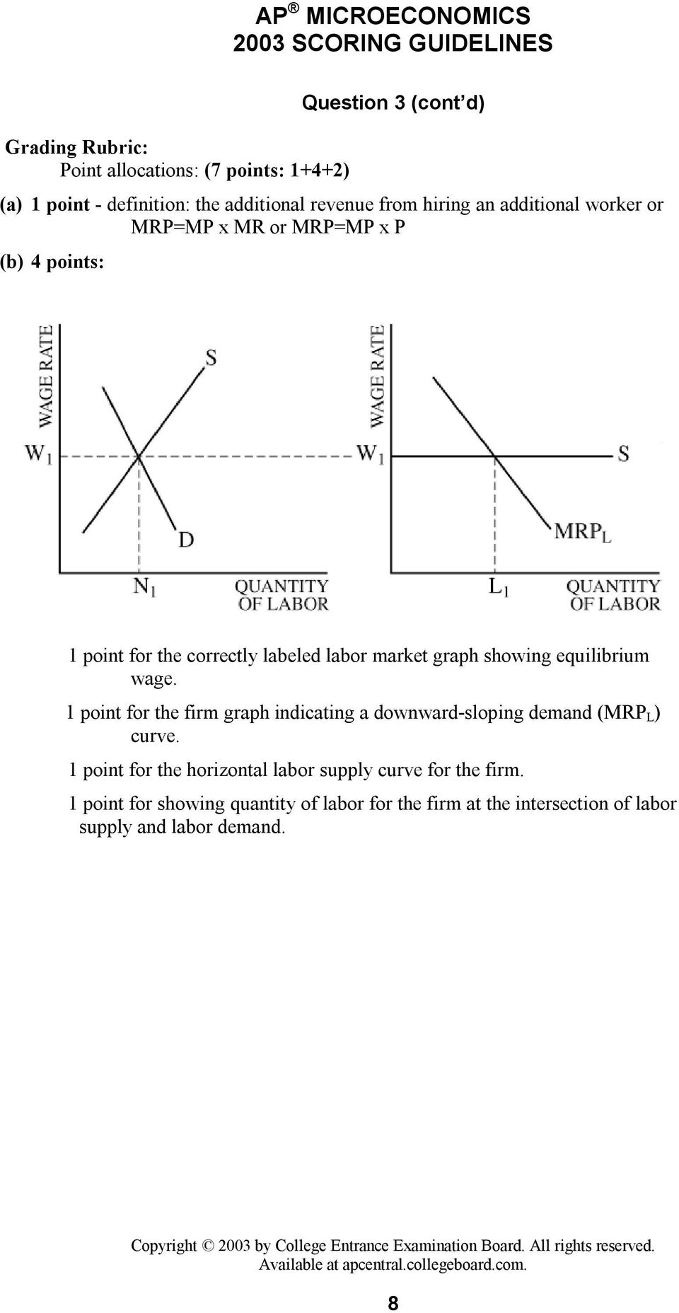 showing equilibrium wage. 1 point for the firm graph indicating a downward-sloping demand (MRP L ) curve.