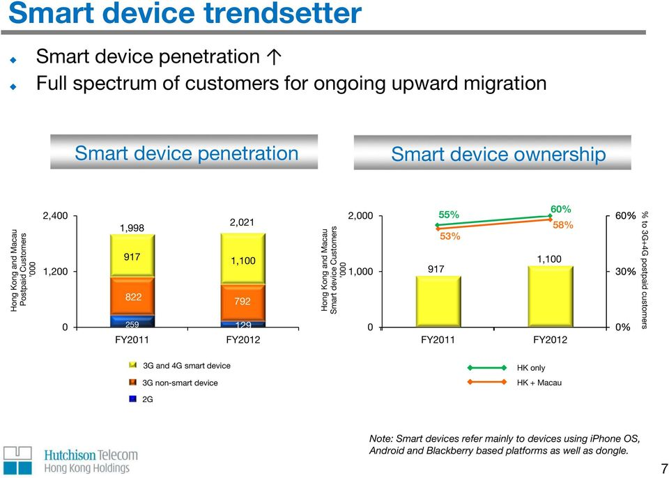 Smart device Customers 2, 1, 55% 53% 917 FY211 6% 58% 1,1 FY212 6% 3% % % to 3G+4G postpaid customers 259 3G and 4G smart device HK only 3G