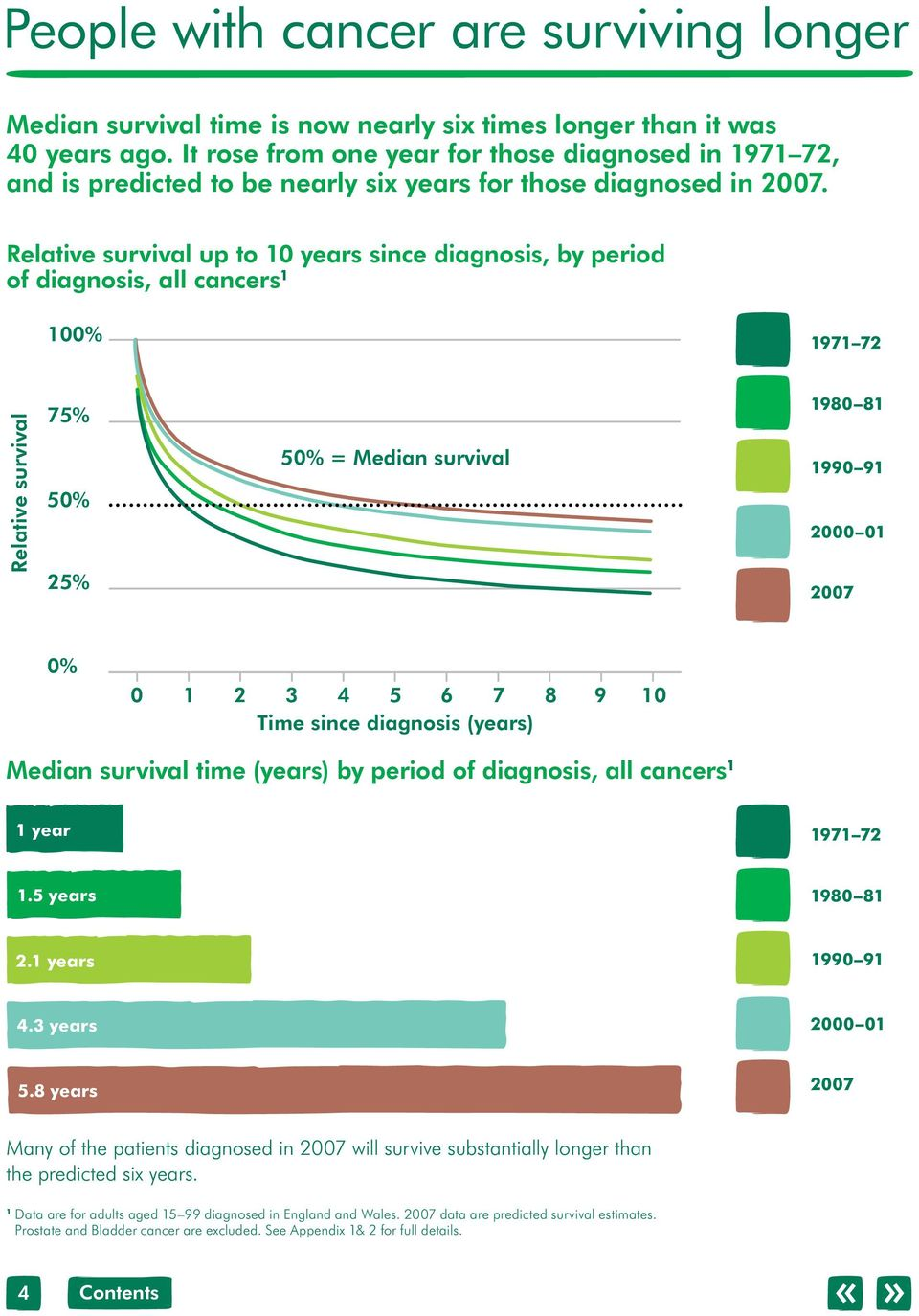 Relative survival up to 0 years since diagnosis, by period of diagnosis, all cancers 00% 97 72 Relative survival 75% 50% 25% 50% = Median survival 980 8 990 9 2000 0 2007 0% 0 2 3 4 5 6 7 8 9 0 Time