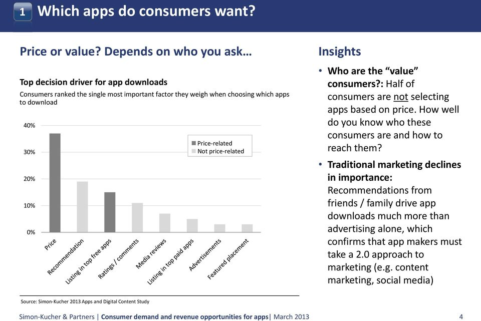 price related Who are the value consumers?: Half of consumers are not selecting apps based on price. How well do you know who these consumers are and how to reach them?