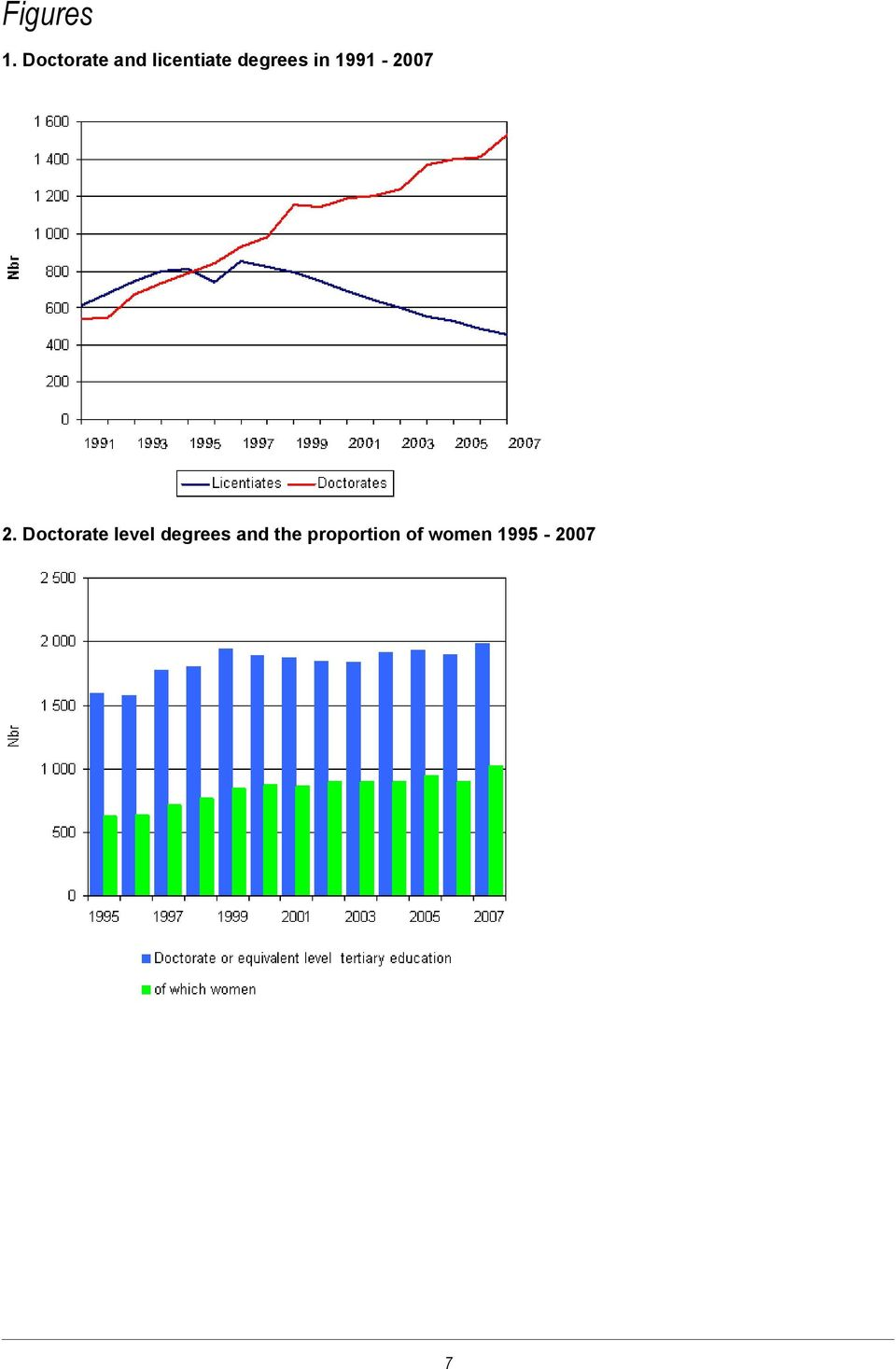 degrees in 1991-2007 2.