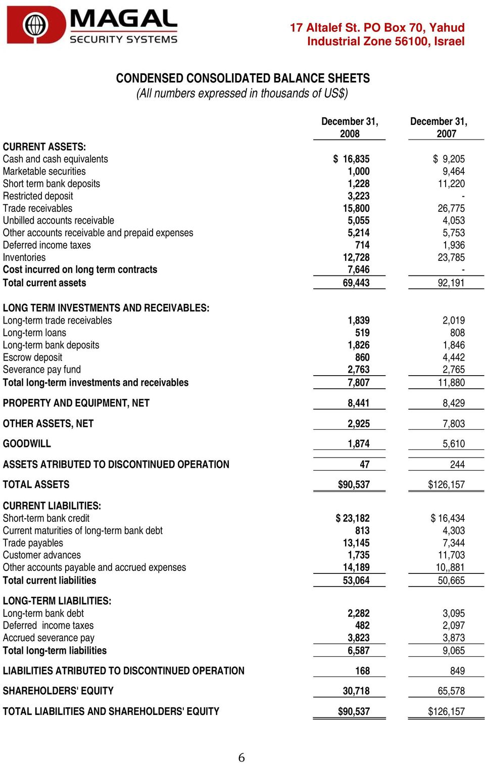 5,214 5,753 Deferred income taxes 714 1,936 Inventories 12,728 23,785 Cost incurred on long term contracts 7,646 - Total current assets 69,443 92,191 LONG TERM INVESTMENTS AND RECEIVABLES: Long-term