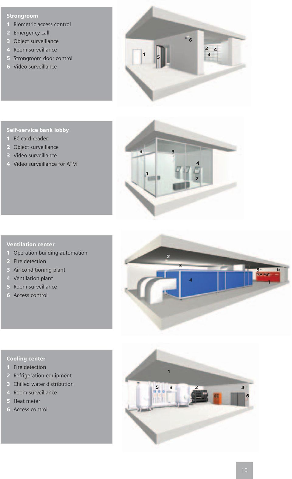 Ventilation center Operation building automation Fire detection Air-conditioning plant Ventilation plant Room surveillance