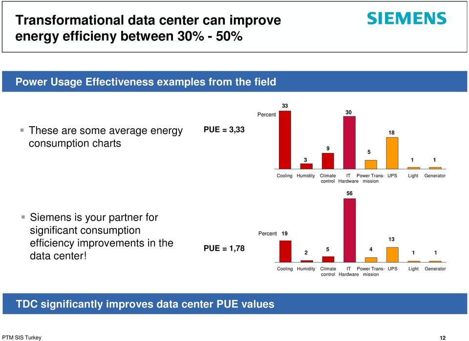 Generator Hardware 56 Siemens is your partner for significant consumption efficiency improvements in the data center!