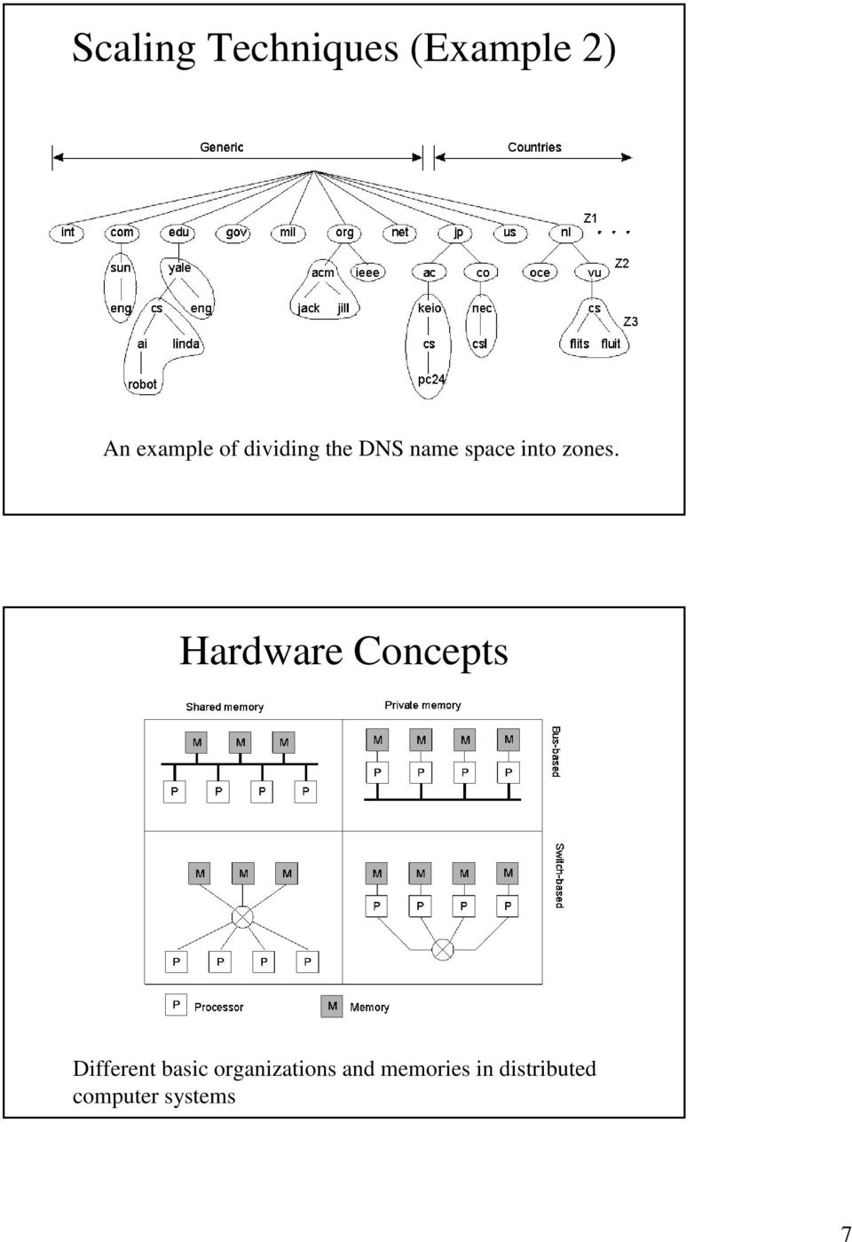 Hardware Concepts Different basic