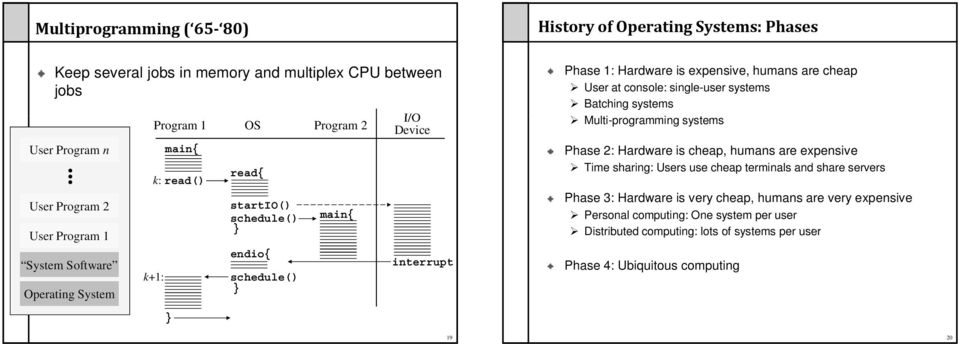 interrupt Phase 1: Hardware is expensive, humans are cheap User at console: single-user systems Batching systems Multi-programming i systems Phase 2: Hardware is cheap, humans are