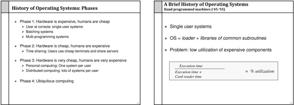 Single user systems OS = loader + libraries of common subroutines Problem: low utilization of expensive components Phase 3: Hardware is very cheap, humans are very expensive
