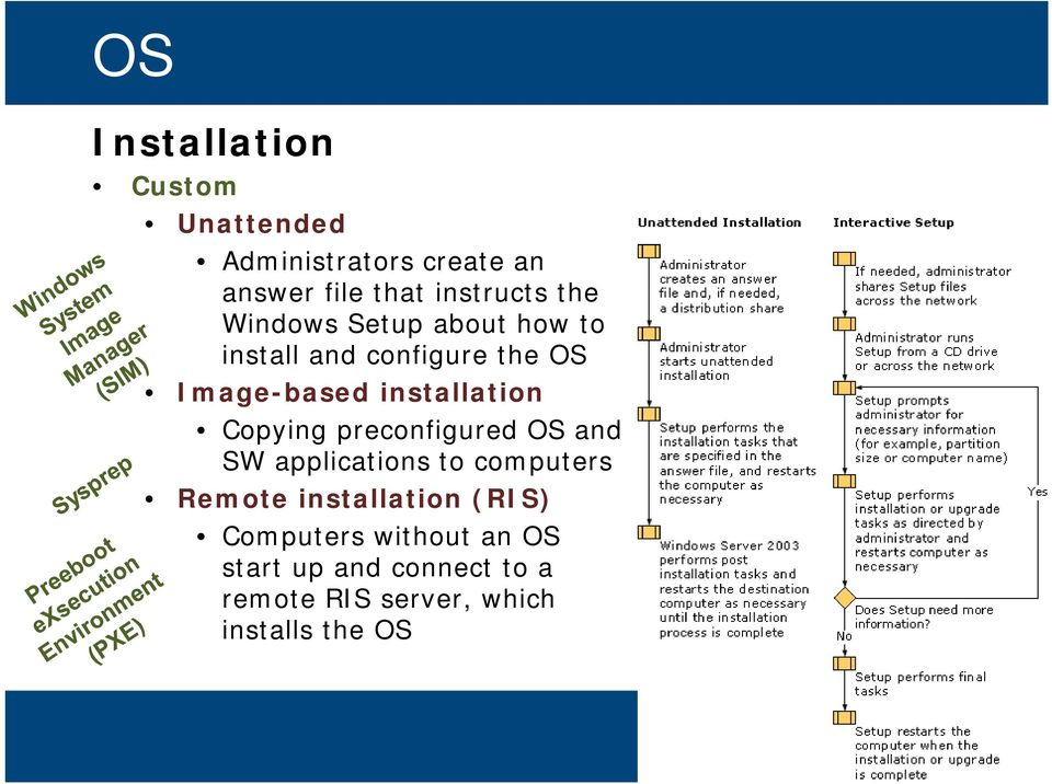 Copying preconfigured OS and SW applications to computers Remote installation (RIS)
