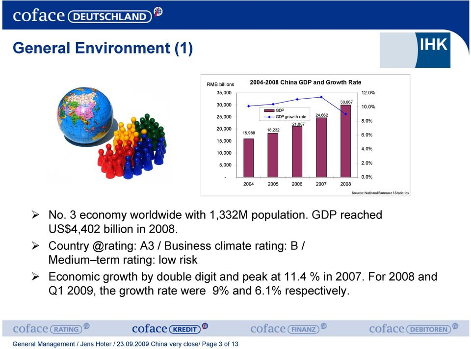 0% Source: National Bureau of Statistics No. 3 economy worldwide with 1,332M population. GDP reached US$4,402 billion in 2008.