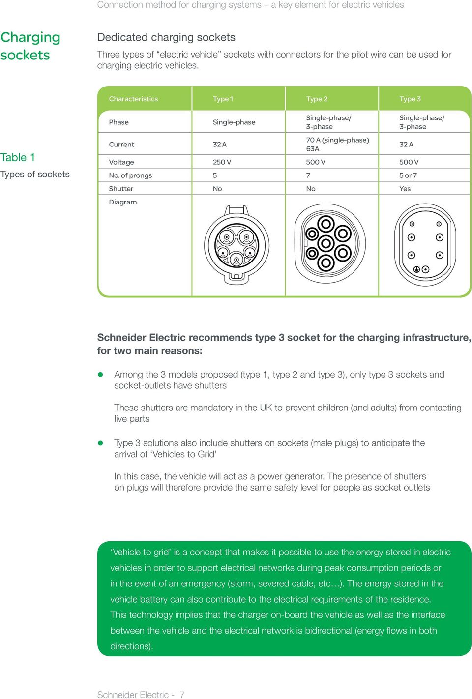 of prongs 5 7 5 or 7 Shutter No No Yes Diagram Single-phase/ 3-phase 32 A Schneider Electric recommends type 3 socket for the charging infrastructure, for two main reasons: Among the 3 models