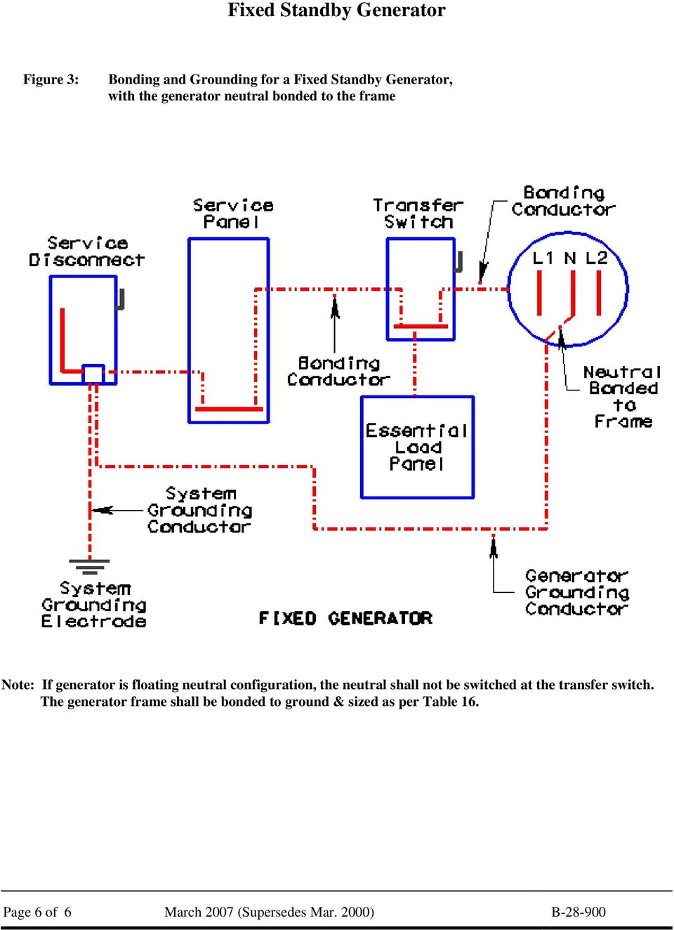 configuration, the neutral shall not be switched at the transfer switch.