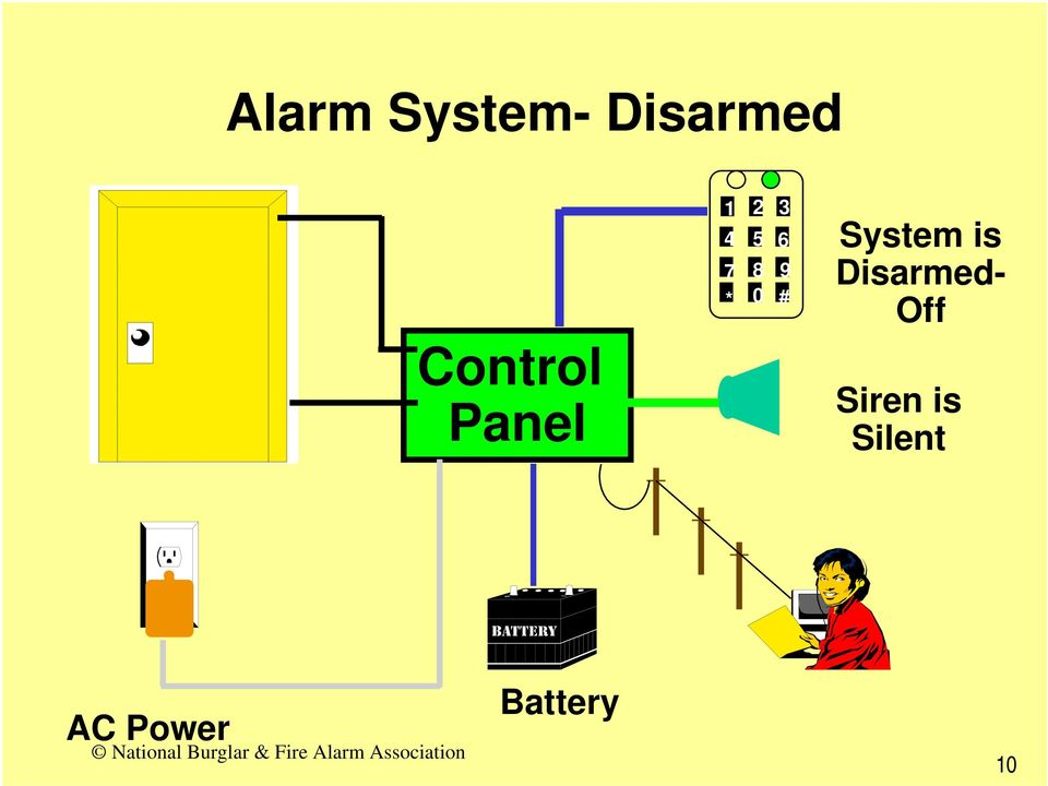 * 0 9 # System is Disarmed-