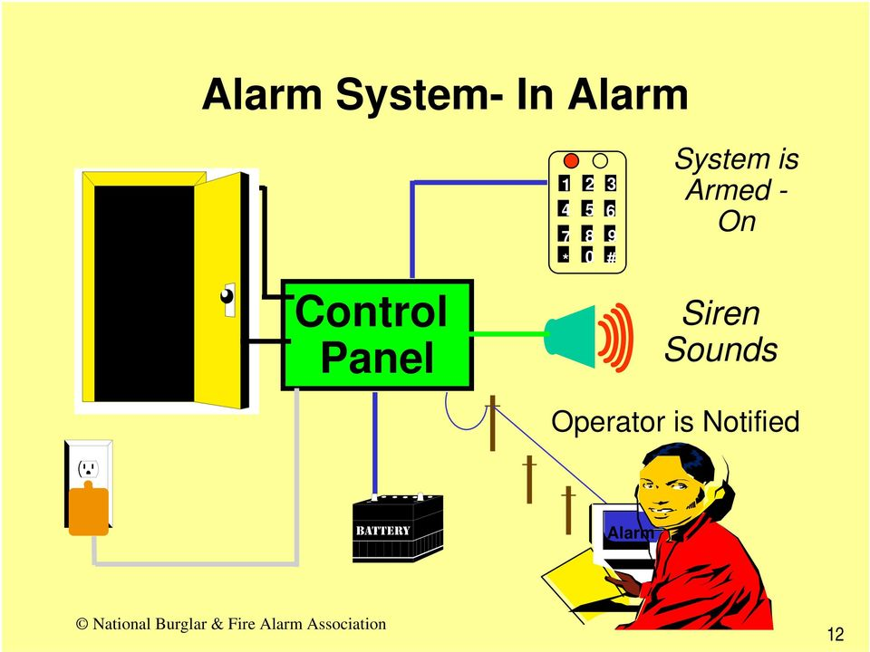 Armed - On Control Panel Siren
