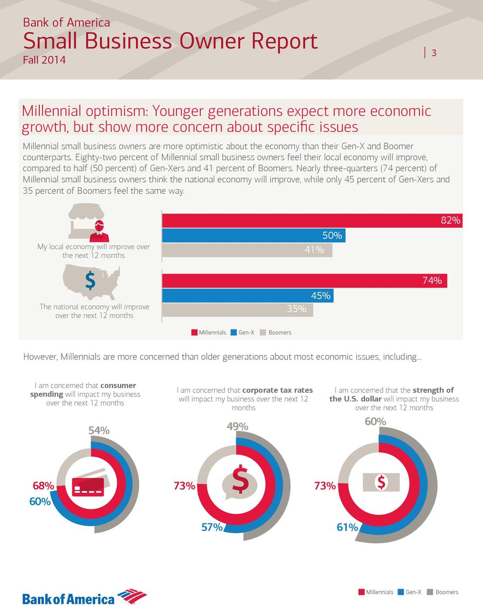 Nearly three-quarters (74 percent) of Millennial small business owners think the national economy will improve, while only 45 percent of Gen-Xers and 35 percent of Boomers feel the same way.