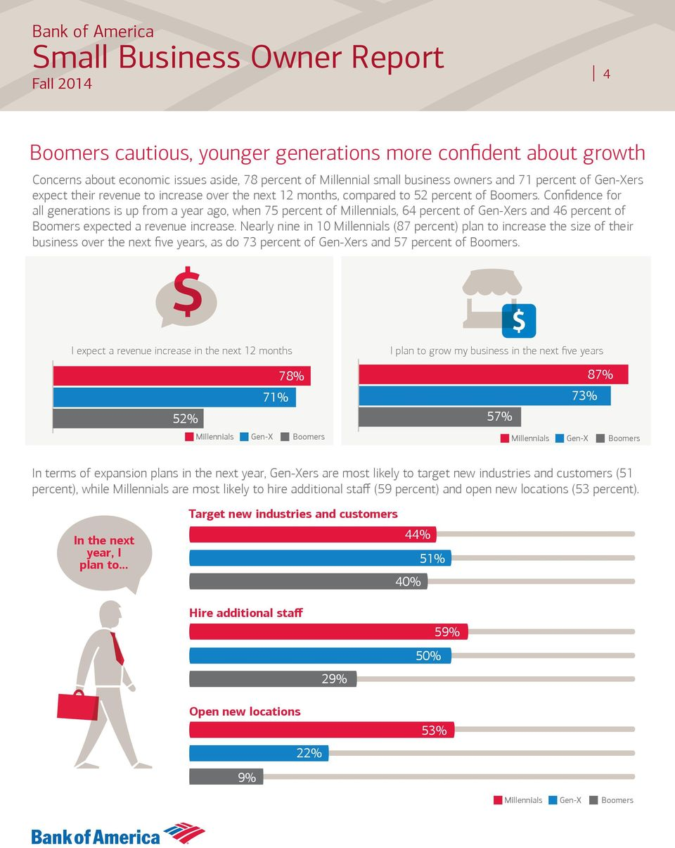Confidence for all generations is up from a year ago, when 75 percent of Millennials, 64 percent of Gen-Xers and 46 percent of Boomers expected a revenue increase.