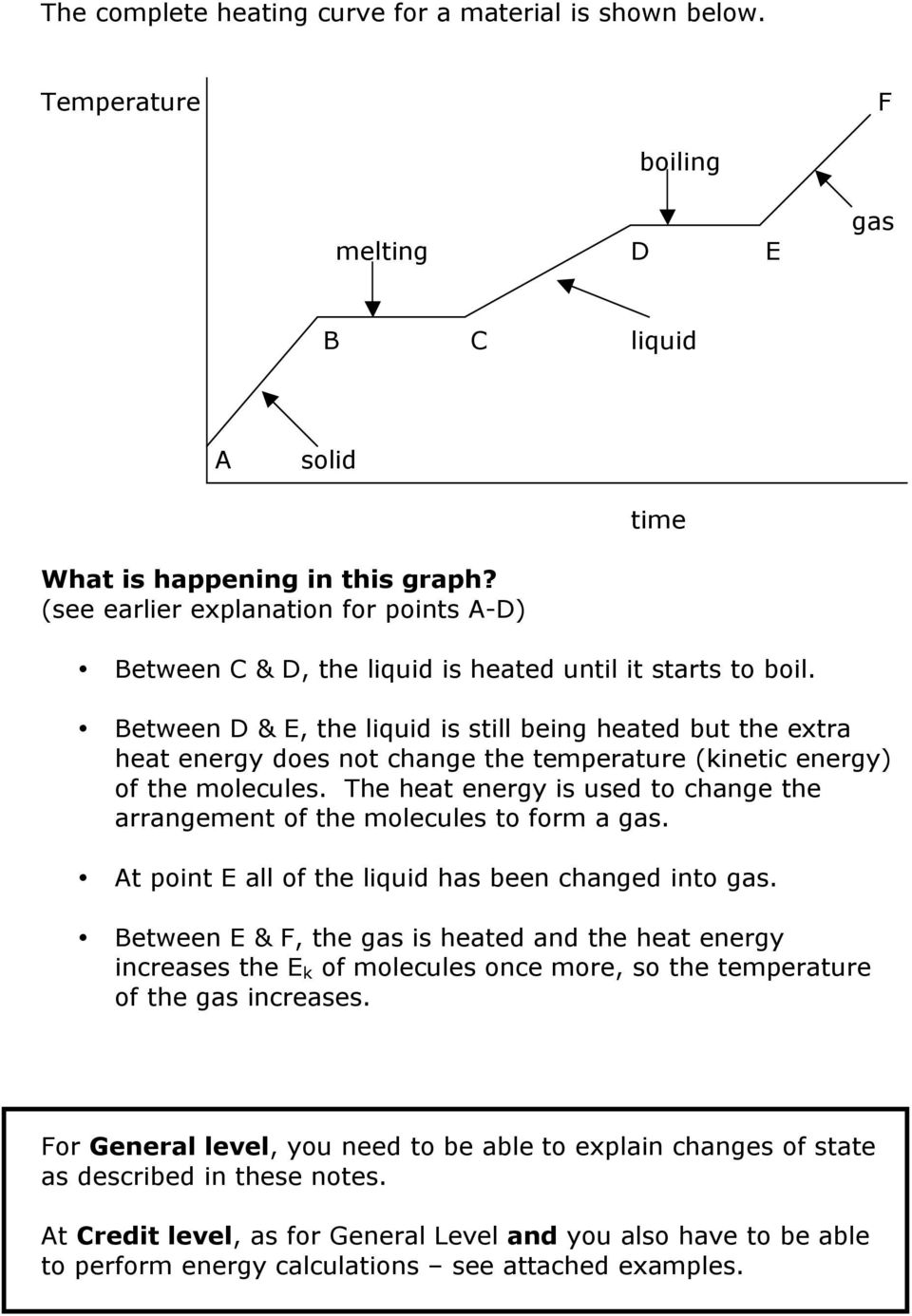 Between D & E, the liquid is still being heated but the extra heat energy does not change the temperature (kinetic energy) of the molecules.