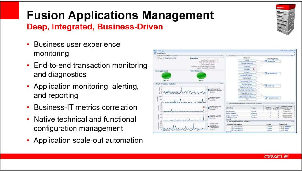 Application monitoring, alerting, and reporting Business-IT metrics correlation