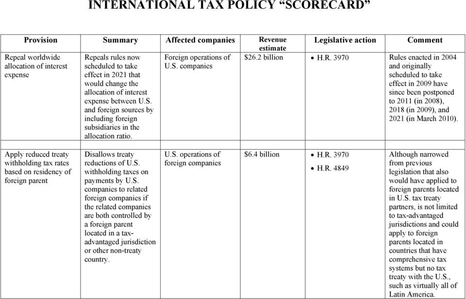 Apply reduced treaty withholding tax rates based on residency of foreign parent Disallows treaty reductions of U.S.