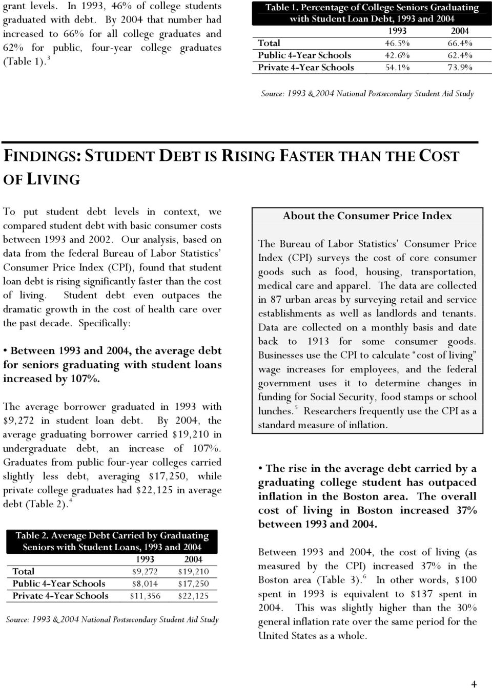 9% Source: 1993 & 2004 National Postsecondary Student Aid Study FINDINGS: STUDENT DEBT IS RISING FASTER THAN THE COST OF LIVING To put student debt levels in context, we compared student debt with