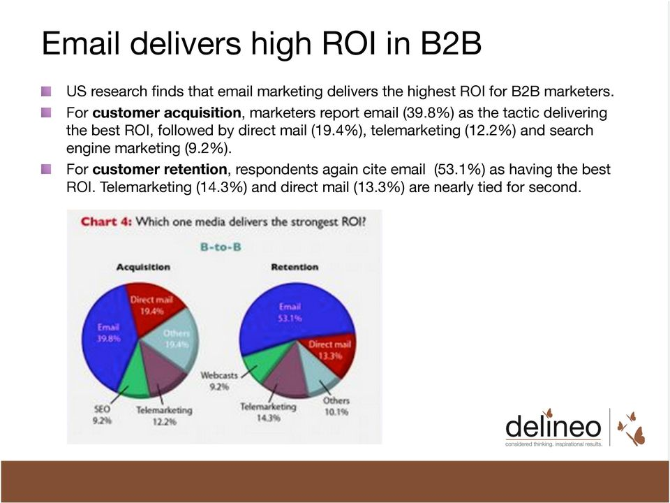 8%) as the tactic delivering the best ROI, followed by direct mail (19.4%), telemarketing (12.