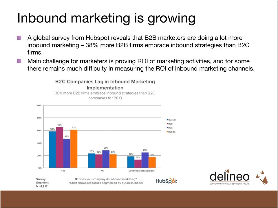 marketing 38% more B2B firms embrace inbound strategies than B2C firms.