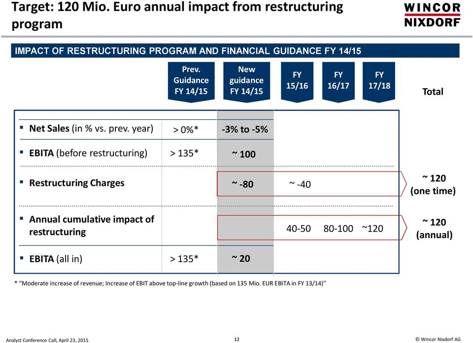 year) EBITA (before restructuring) > 0%* > 135* -3% to -5% ~ 100 Restructuring Charges ~ -80 ~ -40 ~ 120 (one time) Annual cumulative impact
