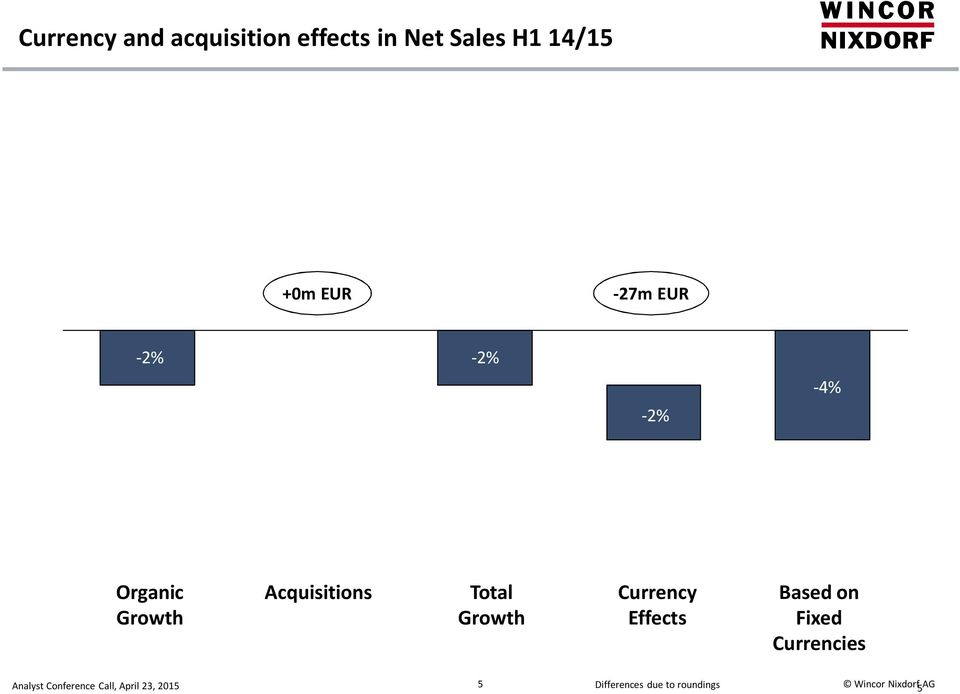 Acquisitions Total Growth Currency Effects Based on