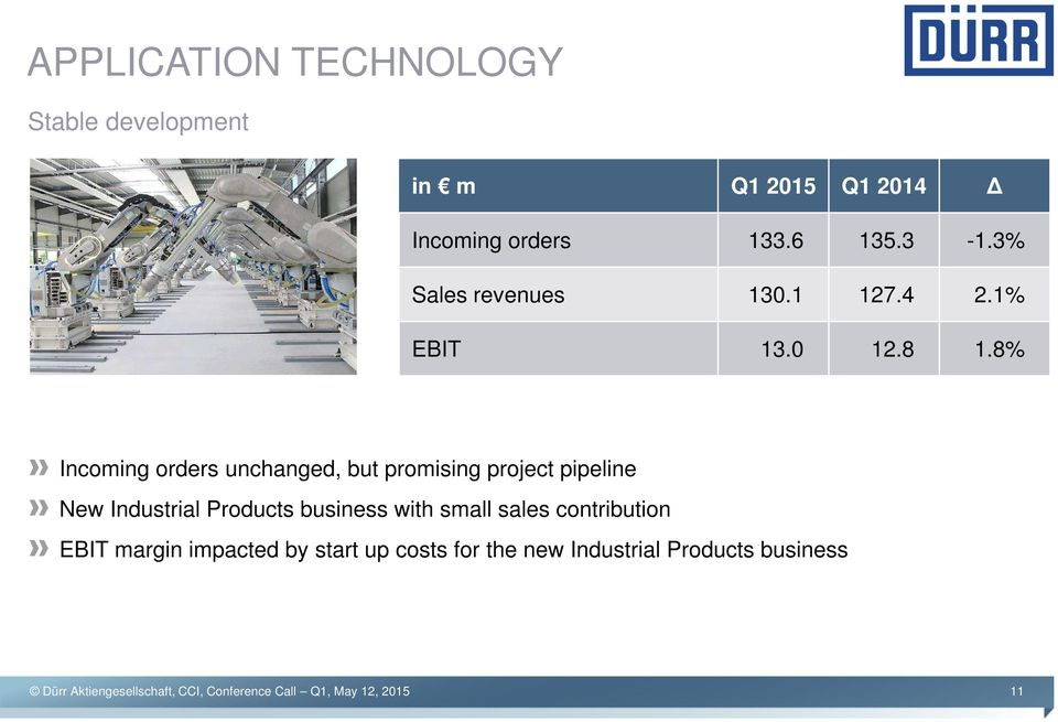 8% Incoming orders unchanged, but promising project pipeline New Industrial Products