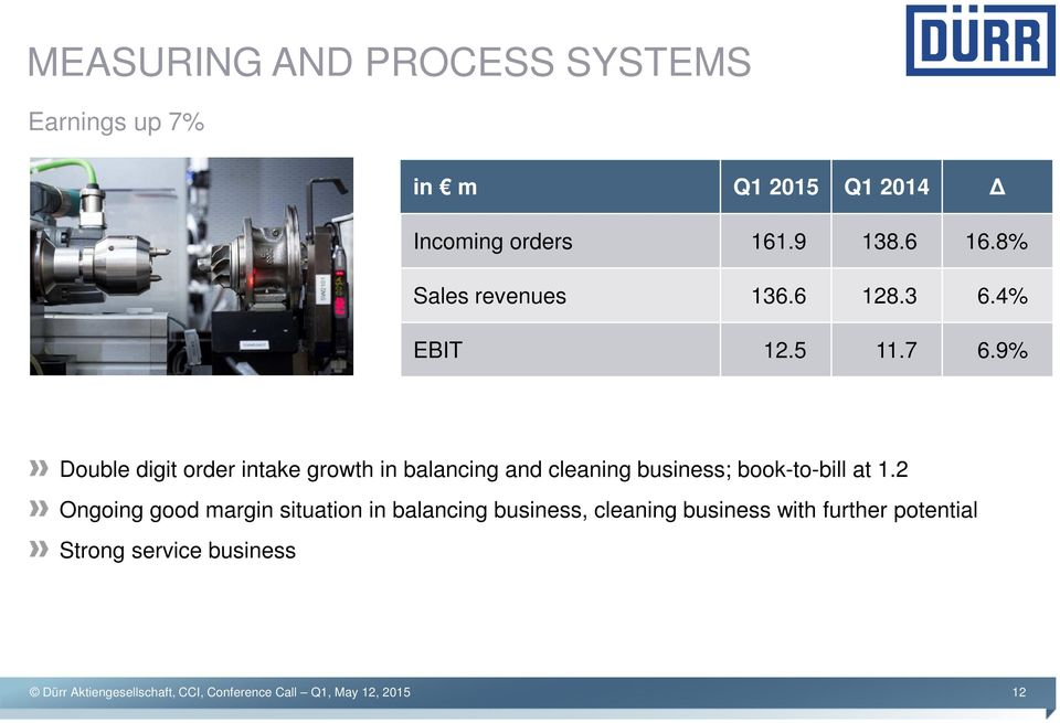 9% Double digit order intake growth in balancing and cleaning business; book-to-bill at 1.